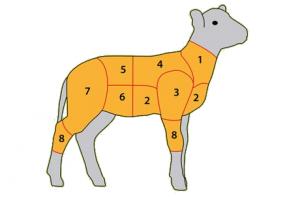 Lammfleisch-Teile